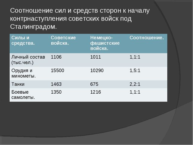 Соотношение сил и средств сторон к началу контрнаступления советских войск по...