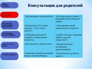 Консультации для родителей Общие сведения Общие сведения Консультации Для род