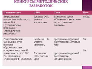 Наименование ФИОТемаИтог Всероссийский педагогический конкурс имени В.А.