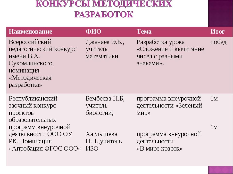 Наименование ФИОТемаИтог Всероссийский педагогический конкурс имени В.А....