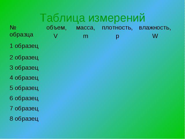Таблица измерений № образцаобъем, V масса, mплотность, рвлажность, W 1 об...