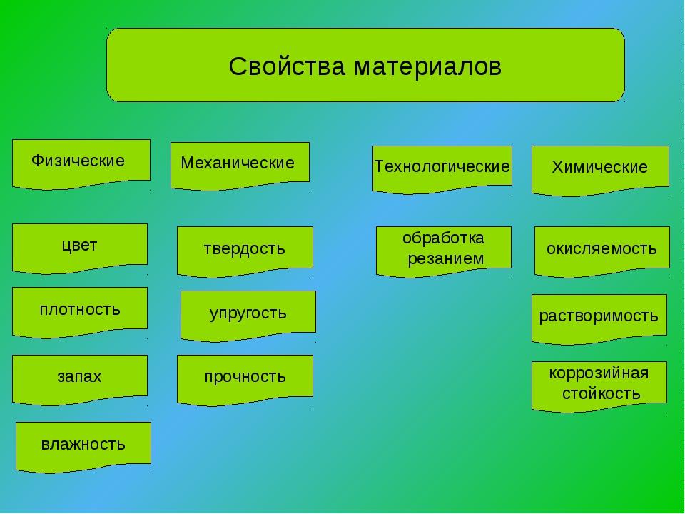 поиск, поставщики свойства материалов физические механические химические Про