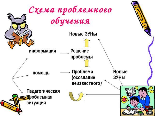 Схема проблемного обучения Новые ЗУНы Решение проблемы информация помощь Проб...