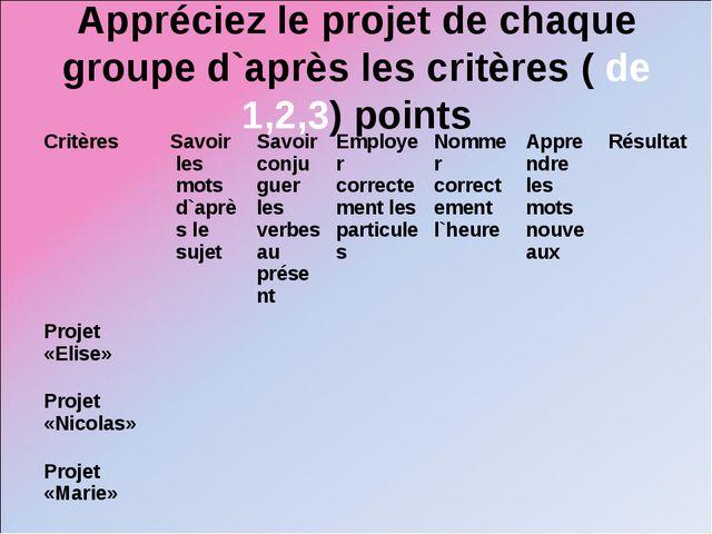 Appréciez le projet de chaque groupe d`après les critères ( de 1,2,3) points...