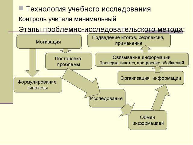 Технология учебного исследования Контроль учителя минимальный Этапы проблемно...