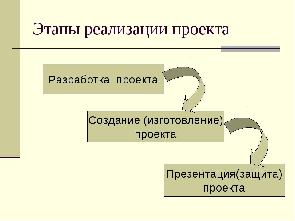 Этапы реализации проекта Разработка проекта Создание (изготовление) проекта П...