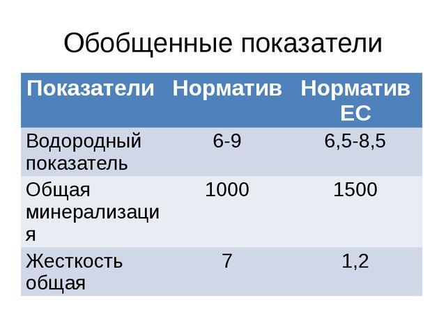 Обобщенные показатели Показатели Норматив Норматив ЕС Водородный показатель 6...
