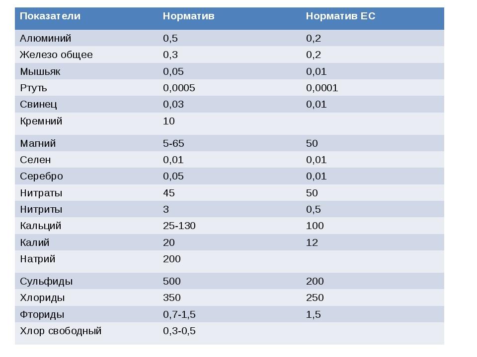Показатели Норматив Норматив ЕС Алюминий 0,5 0,2 Железо общее 0,3 0,2 Мышьяк...