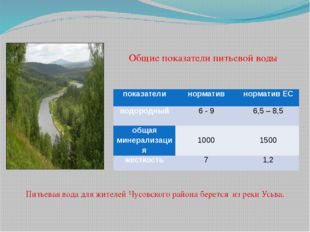Общие показатели питьевой воды Питьевая вода для жителей Чусовского района бе
