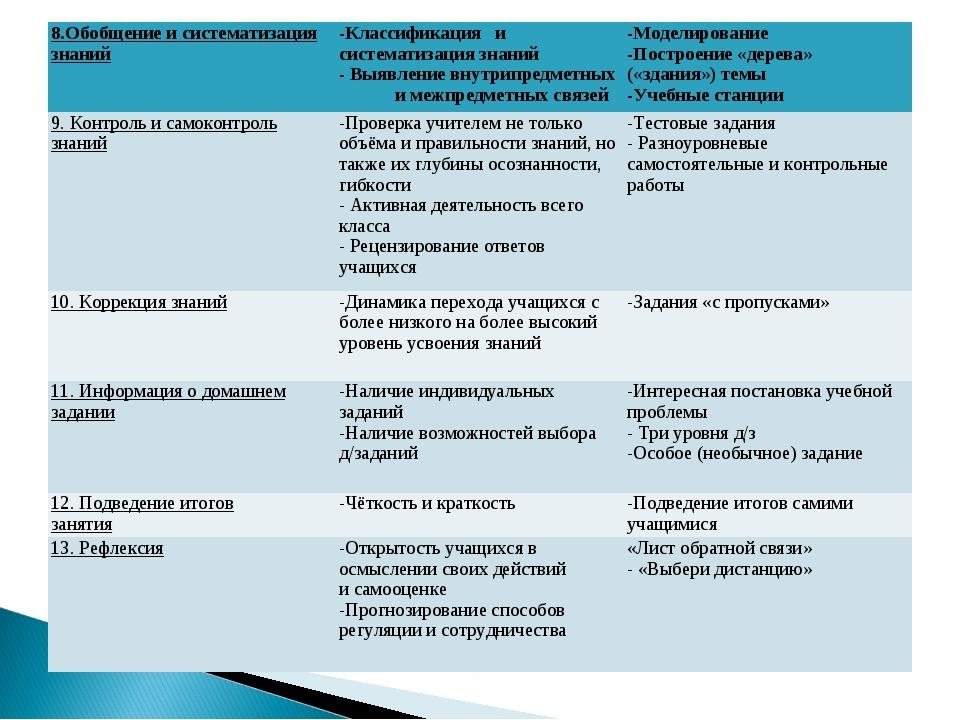 8.Обобщение и систематизация знаний -Классификация и систематизация знаний -...