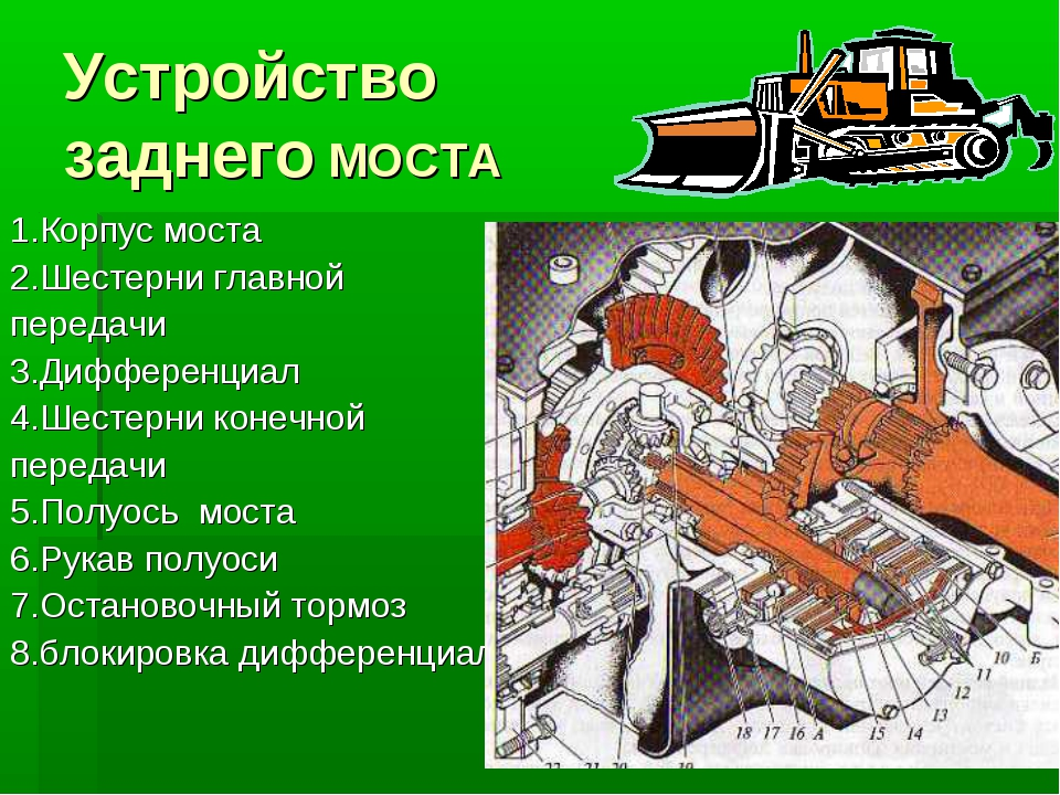 Устройство заднего МОСТА 1.Корпус моста 2.Шестерни главной передачи 3.Диффере...