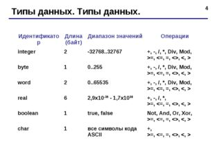 * Типы данных. Типы данных. ИдентификаторДлина (байт)Диапазон значенийОпер