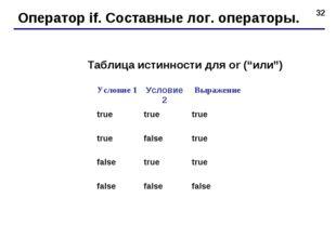"""* Оператор if. Составные лог. операторы. Таблица истинности для or (""""или"""") Ус"""