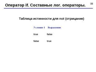 * Оператор if. Составные лог. операторы. Таблица истинности для not (отрицани