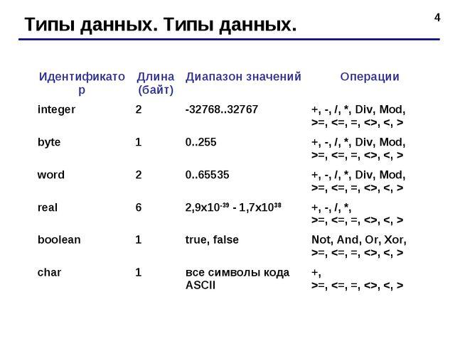 * Типы данных. Типы данных. ИдентификаторДлина (байт)Диапазон значенийОпер...