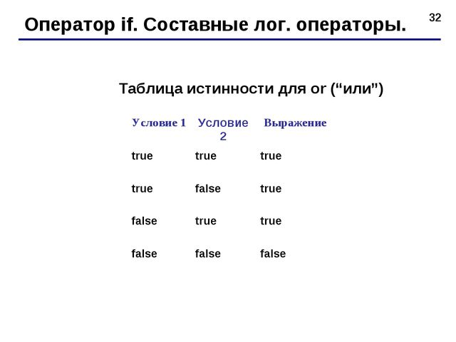 """* Оператор if. Составные лог. операторы. Таблица истинности для or (""""или"""") Ус..."""