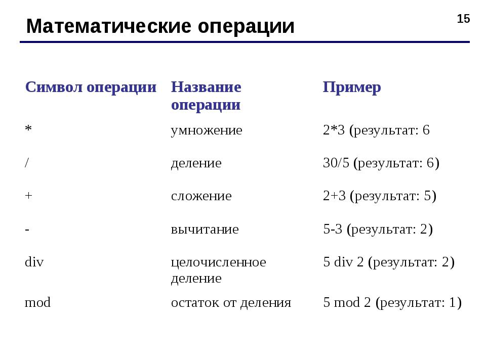 * Математические операции Символ операцииНазвание операцииПример *умножени...