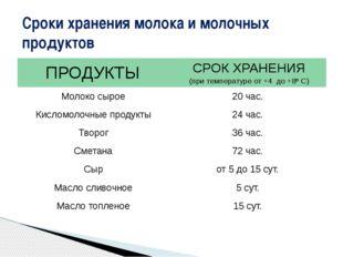 Сроки хранения молока и молочных продуктов ПРОДУКТЫ СРОК ХРАНЕНИЯ (при темпер