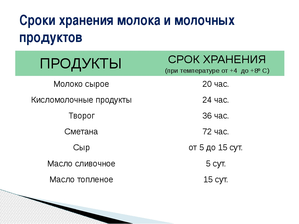 Сроки хранения молока и молочных продуктов ПРОДУКТЫ СРОК ХРАНЕНИЯ (при темпер...