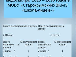 Число учащихся с нарушенным зрением по результатам медосмотра 2015 – 2016 год