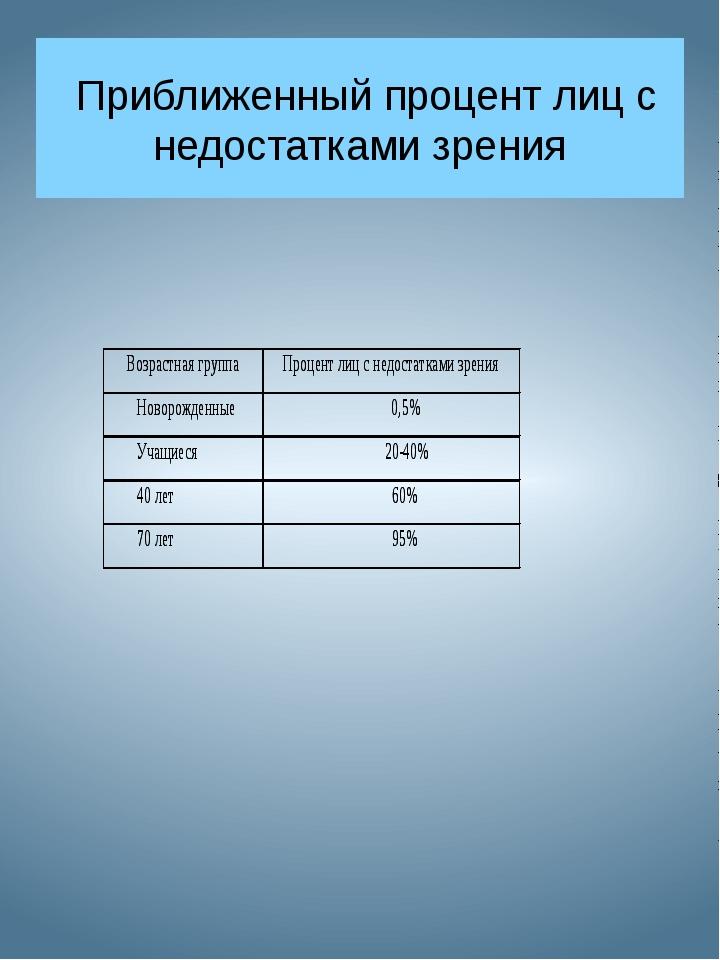 Приближенный процент лиц с недостатками зрения