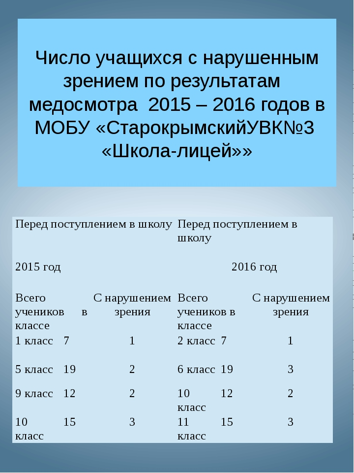 Число учащихся с нарушенным зрением по результатам медосмотра 2015 – 2016 год...