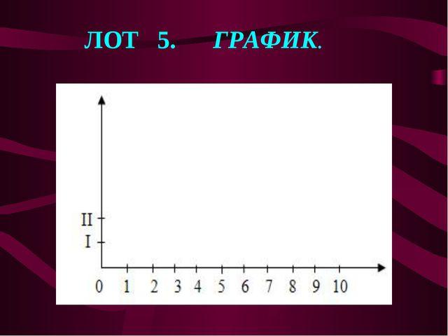 ЛОТ 5. ГРАФИК.