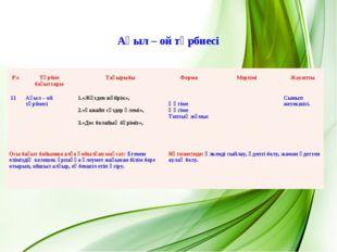 Ақыл – ой тәрбиесі Р\с Тәрбие бағыттары Тақырыбы Форма Мерзімі Жауапты 1