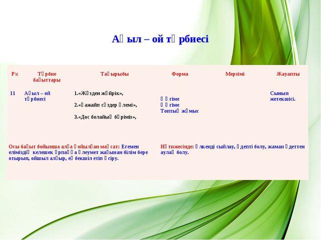 Ақыл – ой тәрбиесі Р\с Тәрбие бағыттары Тақырыбы Форма Мерзімі Жауапты 1...