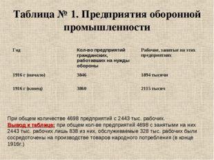Таблица № 1. Предприятия оборонной промышленности При общем количестве 4698 п