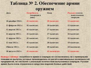 Таблица № 2. Обеспечение армии оружием Вывод к таблице: потребности армии в с