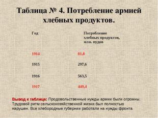 Таблица № 4. Потребление армией хлебных продуктов. Вывод к таблице: Продоволь