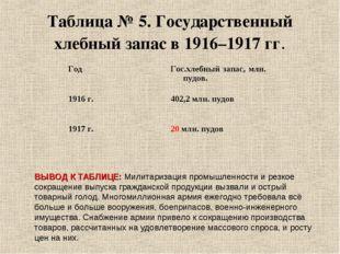 Таблица № 5. Государственный хлебный запас в 1916–1917 гг. ВЫВОД К ТАБЛИЦЕ: М