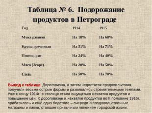 Таблица № 6. Подорожание продуктов в Петрограде Вывод к таблице: Дороговизна,