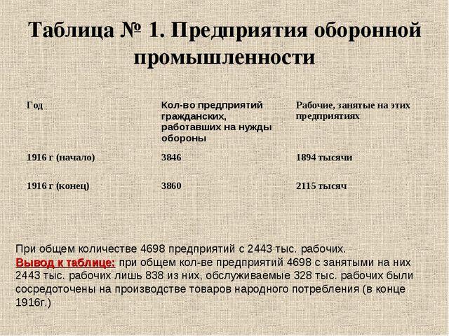 Таблица № 1. Предприятия оборонной промышленности При общем количестве 4698 п...