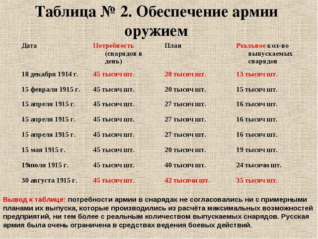 Таблица № 2. Обеспечение армии оружием Вывод к таблице: потребности армии в с...