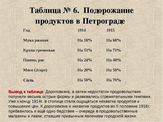 Таблица № 6. Подорожание продуктов в Петрограде Вывод к таблице: Дороговизна,...