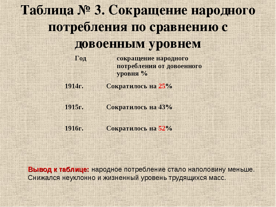 Таблица № 3. Сокращение народного потребления по сравнению с довоенным уровне...