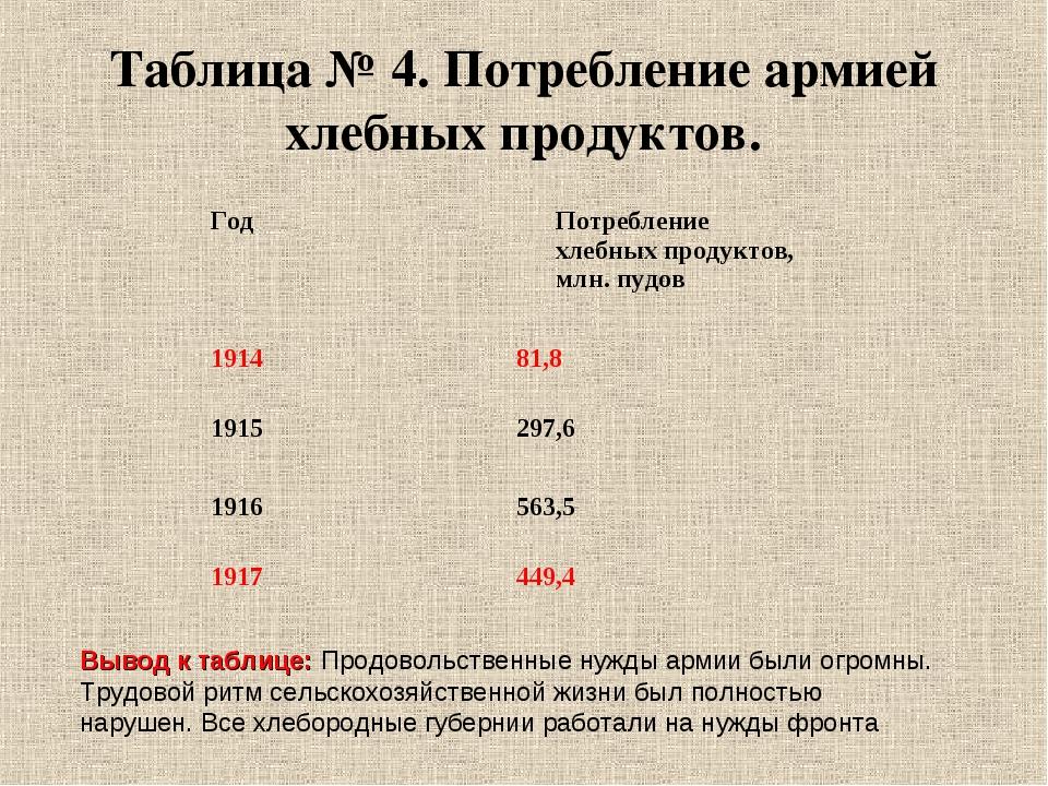 Таблица № 4. Потребление армией хлебных продуктов. Вывод к таблице: Продоволь...