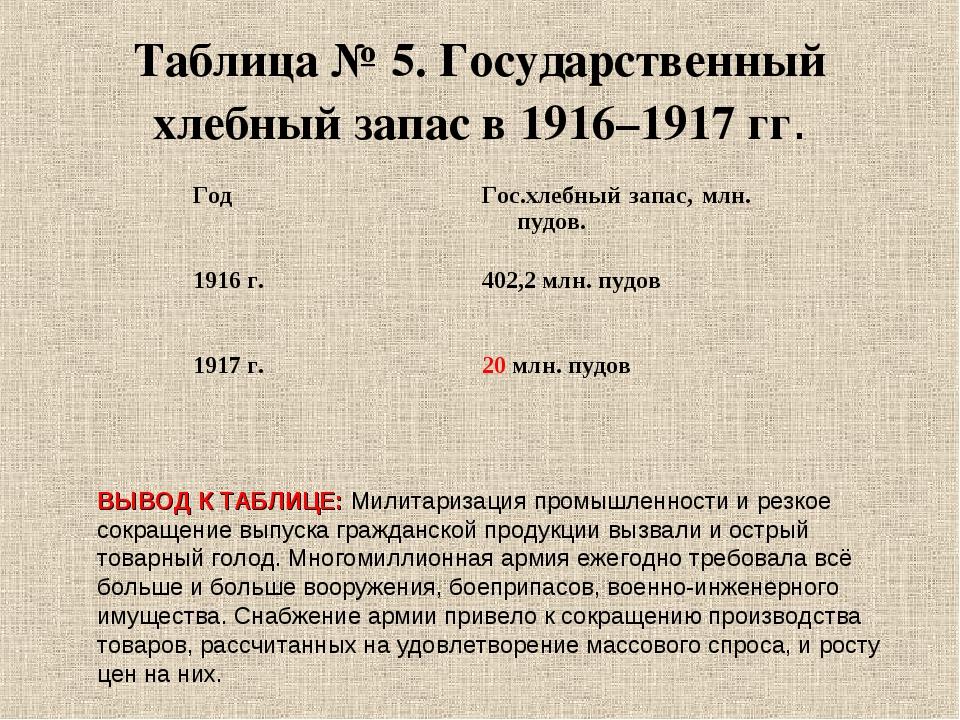 Таблица № 5. Государственный хлебный запас в 1916–1917 гг. ВЫВОД К ТАБЛИЦЕ: М...