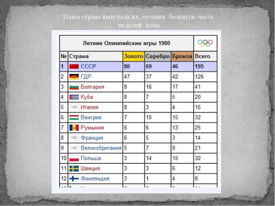 Наша страна выиграла их, оставив большую часть медалей дома