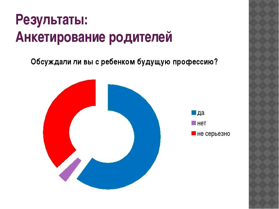 Результаты: Анкетирование родителей