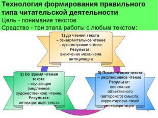 * 3) После чтения текста – рефлексивное чтение. Результат: понимание объектив