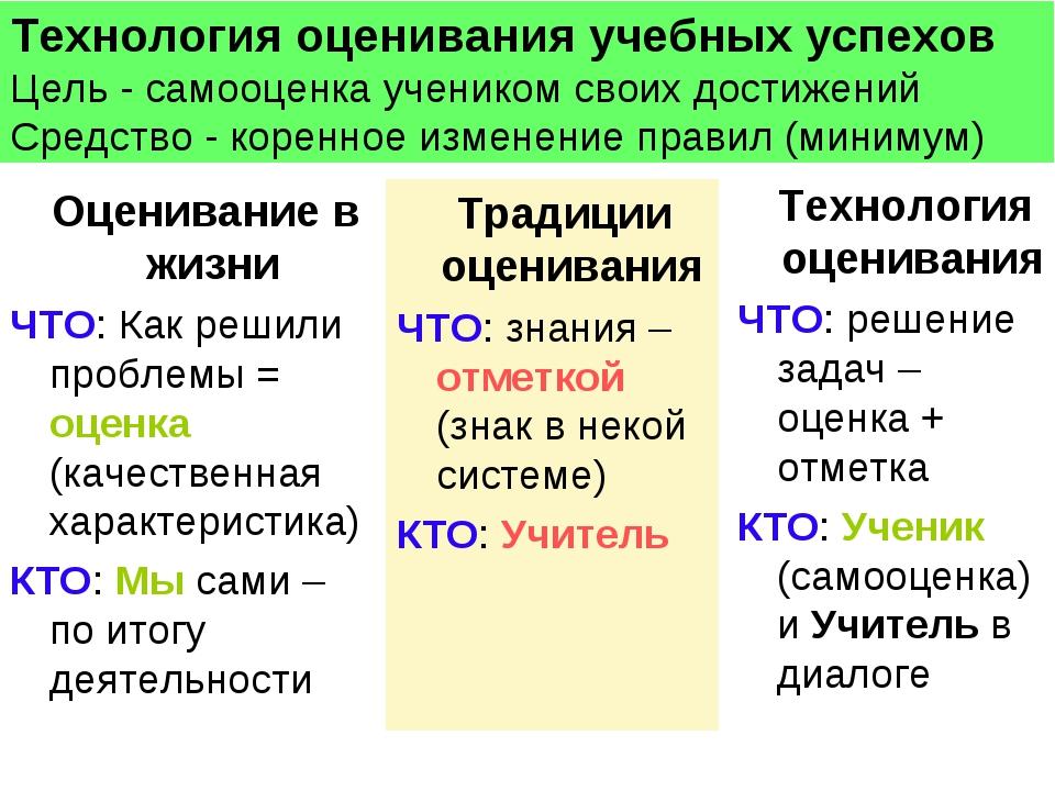 * Традиции оценивания ЧТО: знания – отметкой (знак в некой системе) КТО: Учит...