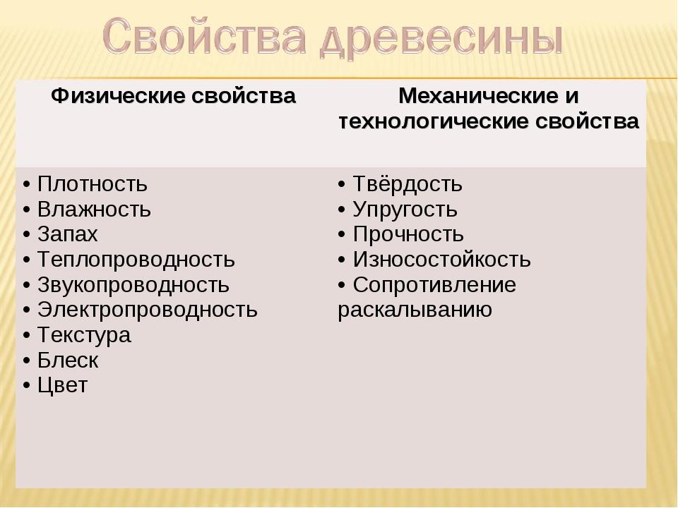 Физические свойстваМеханические и технологические свойства Плотность Влажнос...