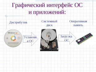 Графический интерфейс ОС и приложений: Дистрибутив Системный диск Оперативная
