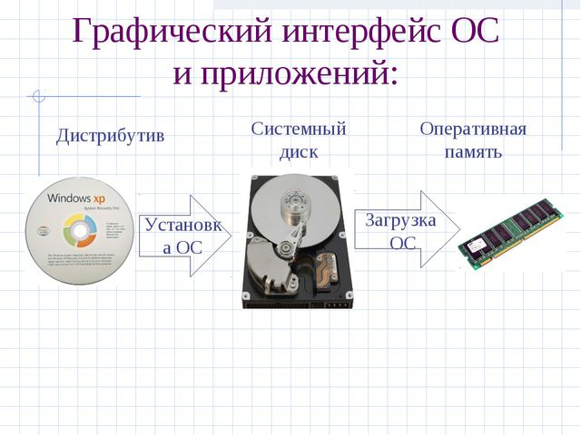 Графический интерфейс ОС и приложений: Дистрибутив Системный диск Оперативная...