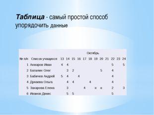 Таблица - самый простой способ упорядочить данные № п/п Список учащихся Октяб