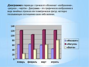 Диаграмма в переводе с греческого обозначает «изображение», «рисунок», «чертё