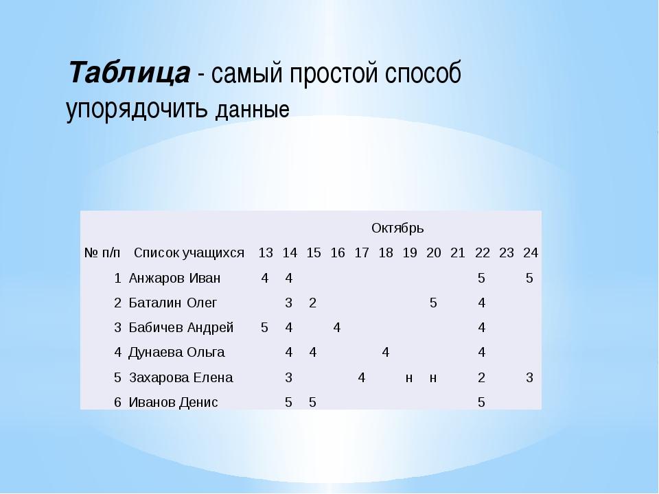 Таблица - самый простой способ упорядочить данные № п/п Список учащихся Октяб...
